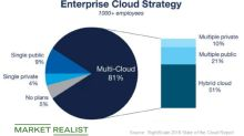 A Look at VMware's Collaborations and Cloud Expansion Strategy