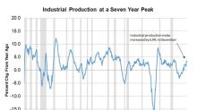 What Drove Industrial Production Higher in December 2017