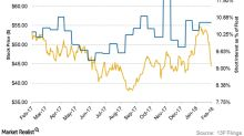 A Look at the Short Interest Trends in Hess Stock