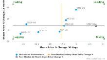Summit Midstream Partners LP breached its 50 day moving average in a Bearish Manner : SMLP-US : June 15, 2017