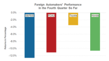 How Are Foreign Automakers' Stocks Faring in December?