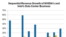 NVIDIA's Data Center Business Continues on Hyperdrive Mode