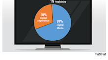 [video]Adobe Presents a Strong Buying Opportunity Right Now