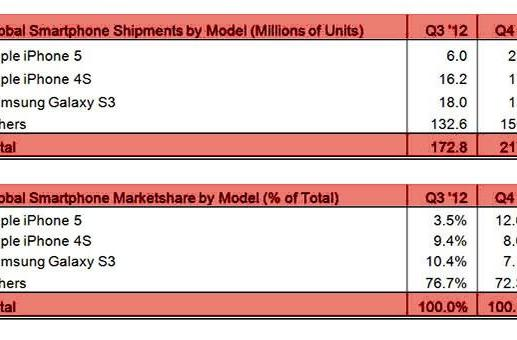Strategy Analytics: Apple's iPhone 5 tops world smartphone sales for Q4 2012