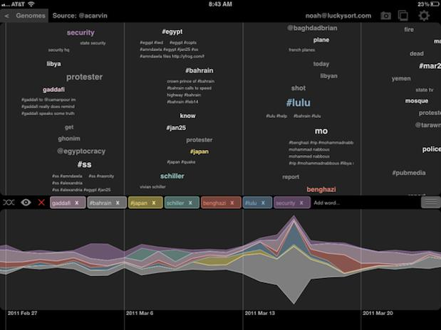 Twitter buys Lucky Sort startup to help visualize your tweets