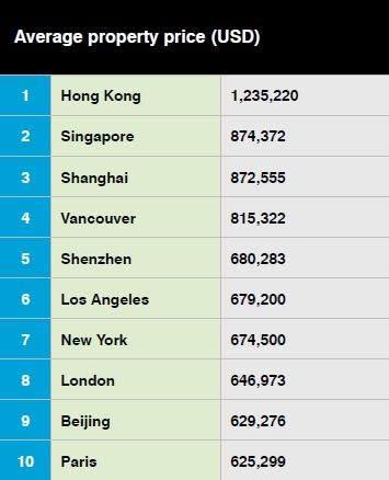 全球最貴房價前十名(圖表取自CBRE報告)