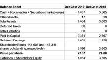Karsan Value Funds: 2019 Q4 Results