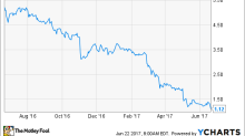 Can Frontier Communications Weather a Market Downturn?