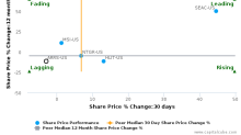 ARRIS International Plc breached its 50 day moving average in a Bearish Manner : ARRS-US : December 15, 2017