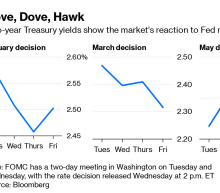 Did the Markets Break Jerome Powell? We're About to Find Out