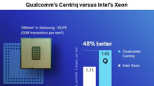 Qualcomm Challenges Intel in the PC and Server Chip Markets