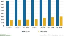 Higher Interest Rates Drove BAC's Consumer Banking Revenues in Q3