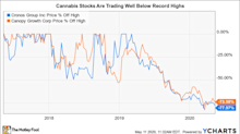 Better Marijuana Stock to Buy: Cronos Group or Canopy Growth?