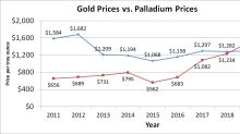 A Foolish Take: Here's the Most Valuable Precious Metal (Hint: It's Not Gold)