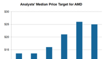 Why Morgan Stanley Lowered Its Price Target for AMD
