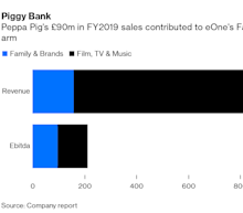 Hasbro's $4 Billion Peppa Pig Offer Looks a Little Skinny