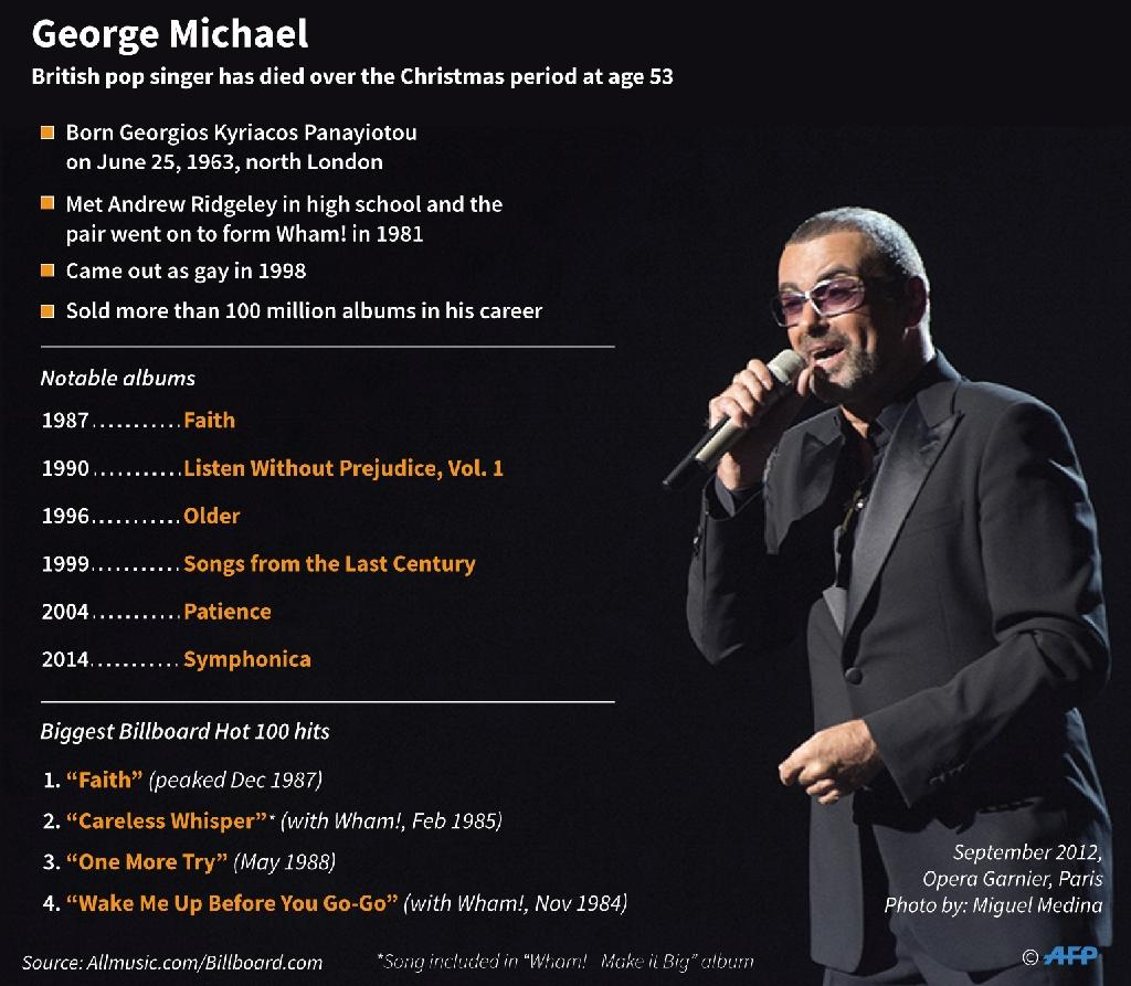 George Michael (AFP Photo/)