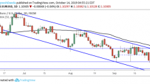 EUR/USD Daily Forecast – Euro Holds Gains Above 1.10