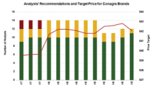 Conagra Brands: Wall Street Analysts' Recommendations