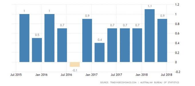 澳洲GDP季增率