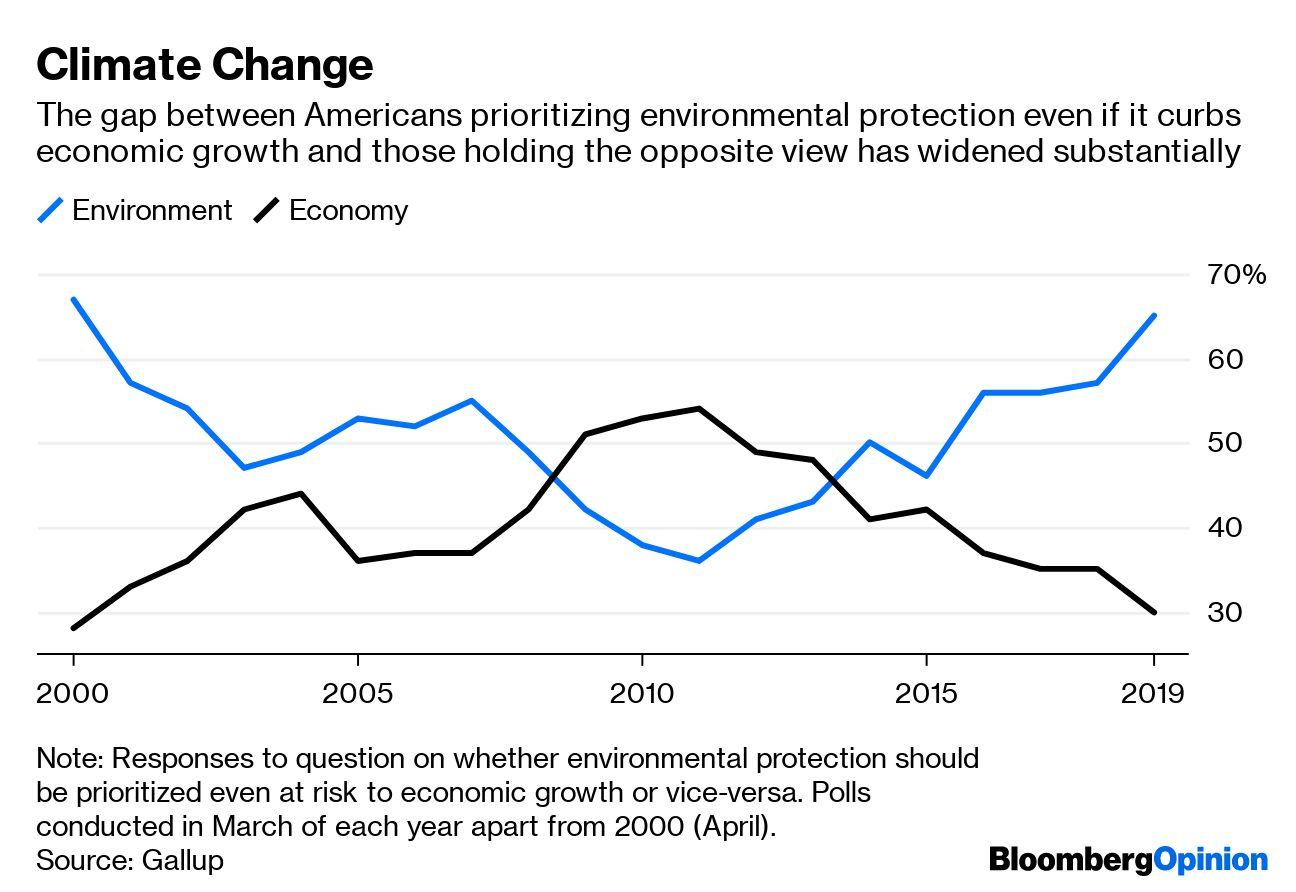 """(Bloomberg Opinion) -- President Donald Trump has a real thing for cleanliness. As he made clear at an event staged at the White House on Monday, this extends far beyond copious use of hand-sanitizer – from sea to sanitary sea, no less. Kicking off his remarks on """"America's Environmental Leadership(1),"""" the president spelled out his concerns:From day one, my administration has made it a top priority to ensure that America has among the very cleanest air and cleanest water on the planet. We want the cleanest air. We want crystal clean water. And that's what we're doing.These are laudable goals and central to the Environmental Protection Agency's mandate since its inception almost 50 years ago. They're also at odds with the broad thrust of the administration's actual policies. But they are potentially politically useful.The environmental issue dominating discussion is climate change. Yet this barely got a few mentions in either Trump's remarks or those of the other officials who spoke, including EPA chief Andrew Wheeler and Energy Secretary Rick Perry. The White House fact sheet had exactly one bullet point on it, noting U.S. carbon emissions had increased in 2018 but were forecast to decline again this year and next.People care about the environment in general, but carbon emissions are a tougher sell. Invisible, diffuse and acting on climate at a glacial pace, they lack the poisonous immediacy of, say, a flaming Cuyahoga River or choking urban smog. Mobilizing action on climate change would be much easier if carbon dioxide was a bilious green.Even so, climate change has forced its way onto the political agenda, thanks in part to the sheer audacity of the """"Green New Deal"""" and growing awareness of fires and floods around the U.S., including recent deluges in Washington, D.C. (both factors name-checked by Trump in his remarks). And as demands for government to do something on climate change have both intensified and broadened in scope, so previous opponents of action ha"""