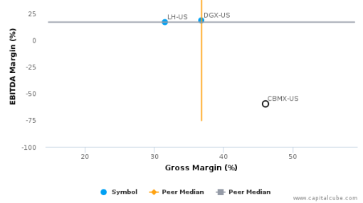 CombiMatrix Corp. Earnings Analysis: 2015 By the Numbers