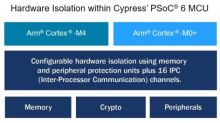 Cypress Expands Collaboration With Arm to Deliver Full-Featured IoT Platform With Secure Device Management