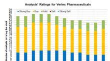 What Vertex Pharmaceuticals' Valuation Trend Indicates