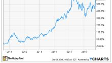 NXP Semiconductors NV Stock History in 2 Charts