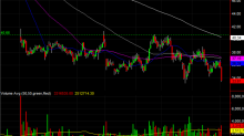 3 Big Stock Charts for Thursday: Unum Group, Emerson Electric and American Electric Power