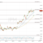 Trading JPMorgan and Goldman Sachs: Bank Earnings Preview