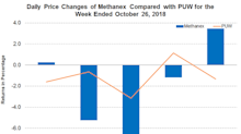 Analysts Are Bullish on Methanex after Its Q3 2018 Earnings