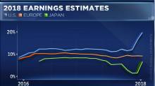 A trade hangover has kept markets from pricing in explosive earnings, market watcher says