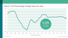 CoreLogic Reports June Home Prices Increased by 3.4% Year Over Year
