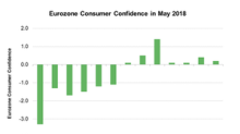 How Did Eurozone Consumer Confidence Trend in May?