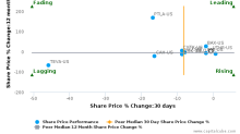 United Therapeutics Corp. breached its 50 day moving average in a Bearish Manner : UTHR-US : August 21, 2017