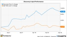 Why Discovery Communications' Stock Gained 10% in April