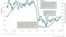 Are US Crude Oil Rigs Impacting Crude Oil Prices?