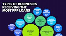 The small businesses getting bailout loans aren't what you think