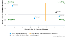 Boral Ltd. breached its 50 day moving average in a Bullish Manner : BLD-AU : August 8, 2017