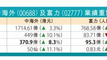 中海外:內地穩樓價是共識 富力估今年波幅少於一成