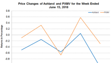 Ashland Products: Update on the Price Increase