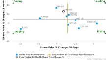Sunstone Hotel Investors, Inc. breached its 50 day moving average in a Bearish Manner : SHO-US : July 11, 2017