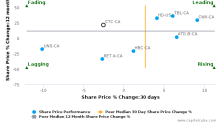 Canadian Tire Corp. Ltd. breached its 50 day moving average in a Bearish Manner : CTC-CA : November 28, 2017