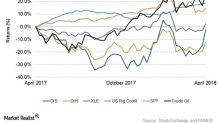 Oil States International's 1-Year Returns on April 18