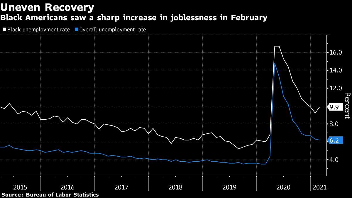Black Unemployment Rate Rises Despite Declines for All Other Groups