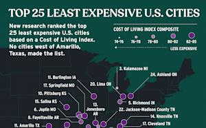 The 25 least expensive U.S. cities to live in