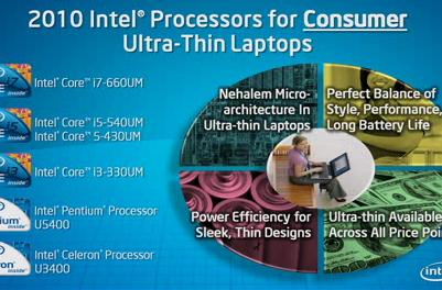 Intel officially outs Core i3, i5 and i7 ULV processors for those ultra-thin laptops