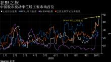 看圖論市:中國股市再次成為全球最瘋狂的股票市場