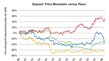Express Stock Is Losing Luster after Dismal Holiday Season